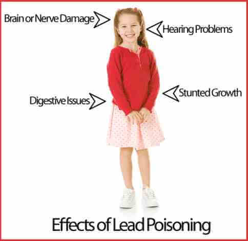 Lead Poisoning Lab Testing