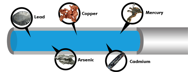 Image result for metals in your water