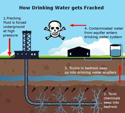 fracking contaminates drinking water